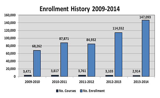 Course Enrollment History