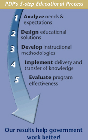 PDP's 5-step educational process